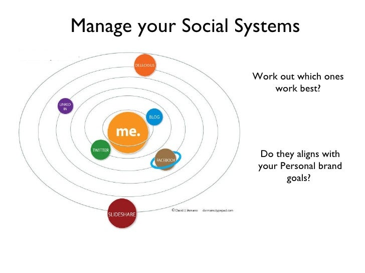 Manage your Social Systems Work out which ones work best? Do they aligns with your Personal brand goals?