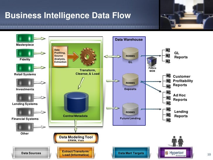 Etl Data Flow Diagram In Visio Great Installation Of Wiring Diagram