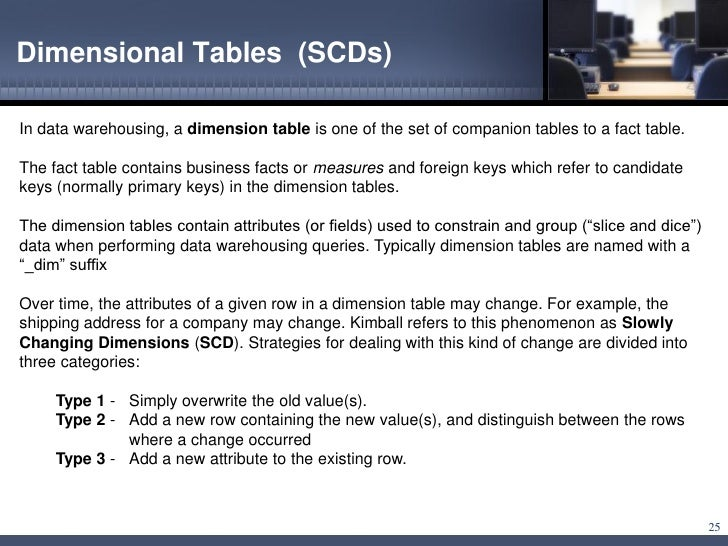 Read PDF DIMENSIONS #6 ( SLICE AND DICE ): SLICE AND DICE