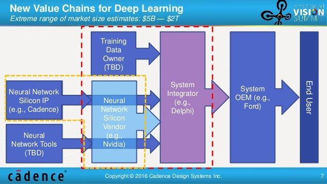 The Road Ahead for Neural Networks: Five Likely Surprises
