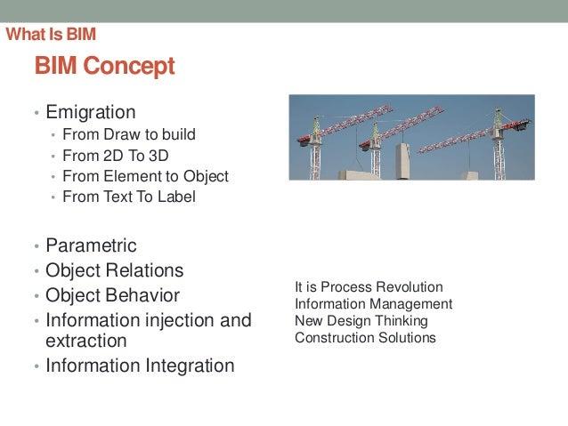 Bim Process Adoption For Integrated Design And Constuction
