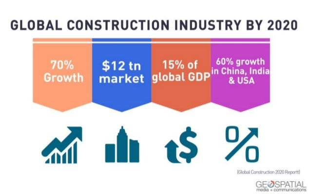 Global construction industry and status of BIM adoption in Europe?