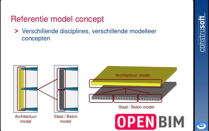 intro to bim Introduction to bim • a building information model (bim) national institute of standards and technology, fallon, palmer, aug 2007.