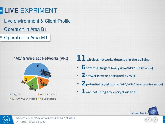 case study on wireless network security Quizlet provides network security security+ chapter 9 activities, flashcards and games start learning today for free.