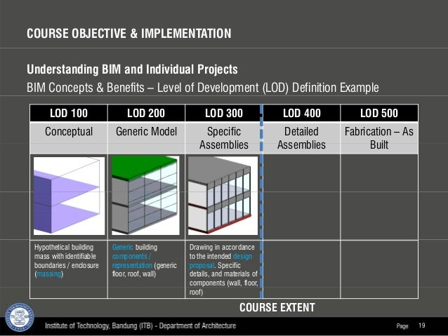 Bimas 2015 Presentation Integration Of Bim Course