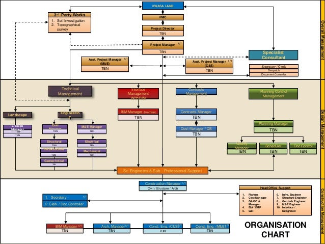 bim manager diagram experts of wiring diagram u2022 rh evilcloud co uk Bim Levels Revit BIM Workflow Diagram