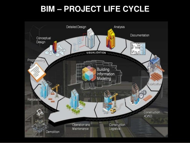 Image Result For Life Cycle Cost Standard
