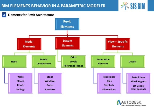 BIM ELEMENTS BEHAVIOR IN A PARAMETRIC MODELER