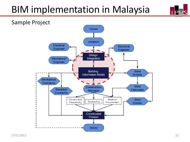 Bim Implementation In Malaysia