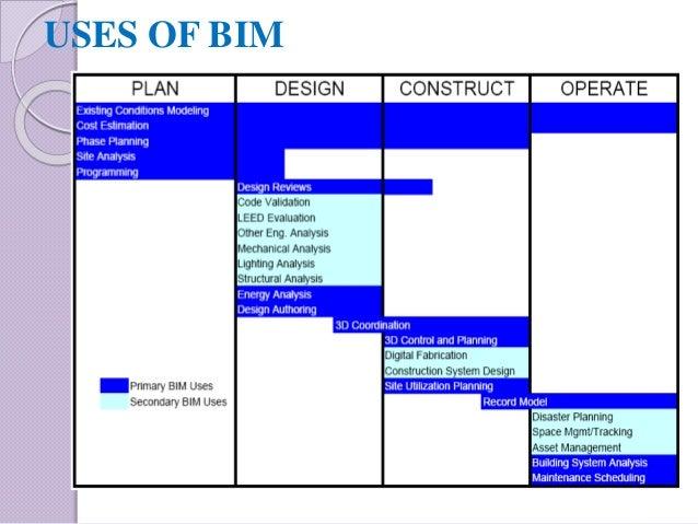 bim and construction management pdf