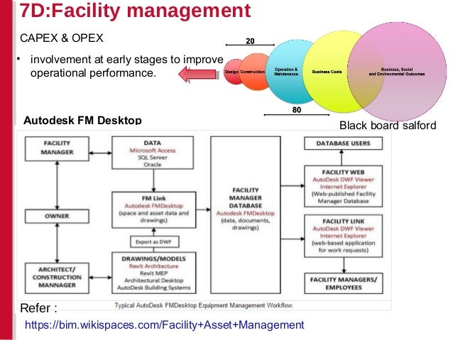 BIM in facilities management applications: a case study of ...