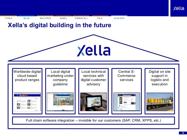 """SILKAYTONG HEBEL FERMACELL FELSMULTIPOR ECOLOOP Xella's digital building in the future """"4 Full chain software integration ..."""