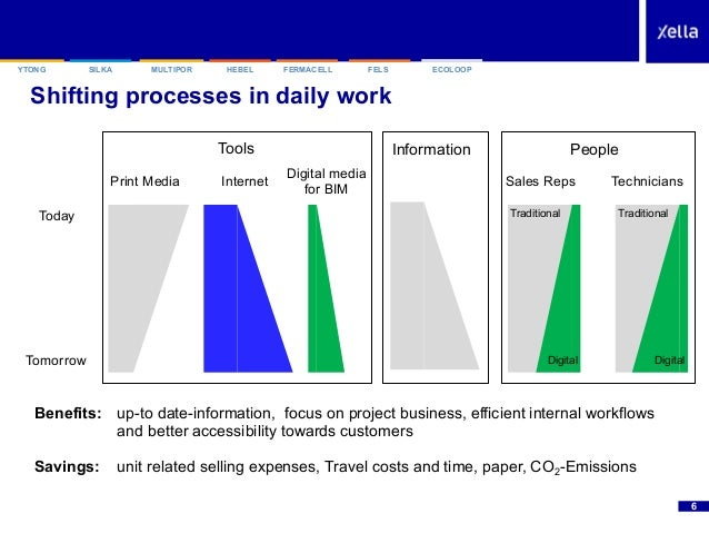 """SILKAYTONG HEBEL FERMACELL FELSMULTIPOR ECOLOOP Shifting processes in daily work """"6 Today Tomorrow Print Media Internet Di..."""