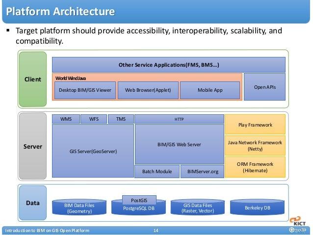 Design and Development of BIM on GIS Interoperability Open Platform