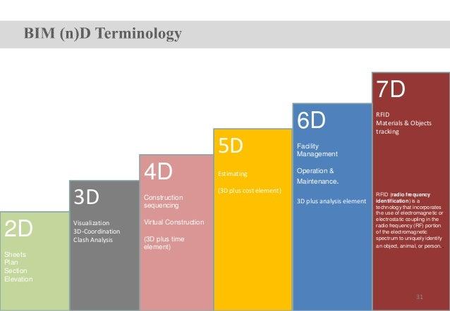 Benefits of Radio-Frequency Identification (Rfid) Technology on Transpiration Essay Sample