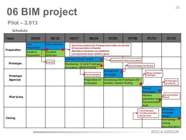 Schedule      ØDefined  and  finished  in  8  weeks   Tasks   06/03     06/10   06/17   06/24  ...