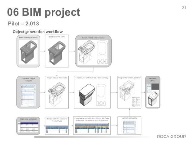 Object  genera9on  workflow   31 06 BIM project Pilot – 2.013