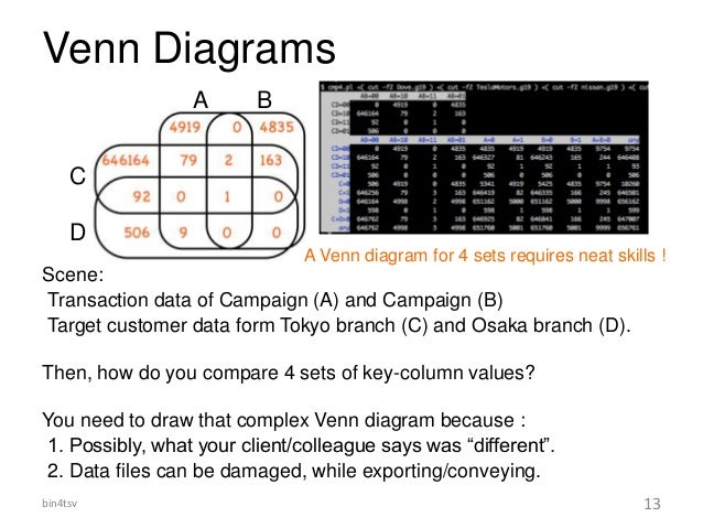Venn Diagrams Scene: Transaction data of Campaign (A) and Campaign (B) Target customer data form Tokyo branch (C) and Osak...