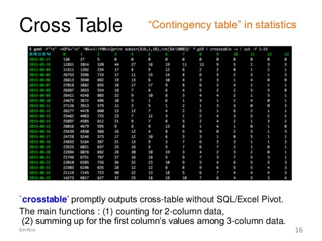 Cross Table `crosstable' promptly outputs cross-table without SQL/Excel Pivot. The main functions : (1) counting for 2-col...