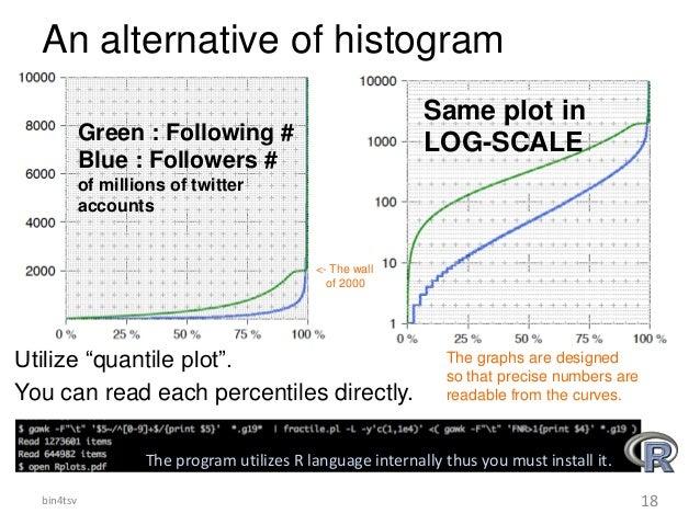 "An alternative of histogram Utilize ""quantile plot"". You can read each percentiles directly. The program utilizes R langua..."
