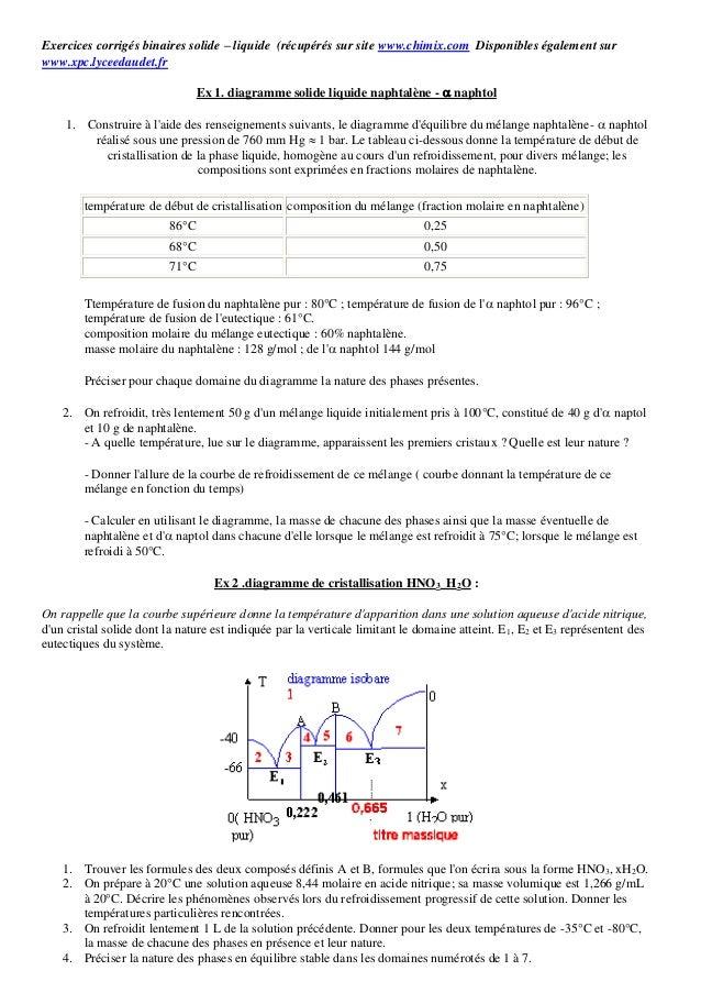 Exercices corrigés binaires solide – liquide (récupérés sur site www.chimix.com Disponibles également sur www.xpc.lyceedau...