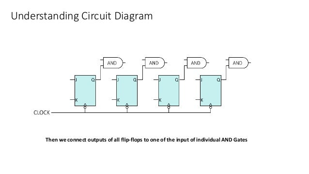 Understanding Circuit Diagram Then we connect outputs of all flip-flops to one of the input of individual AND Gates