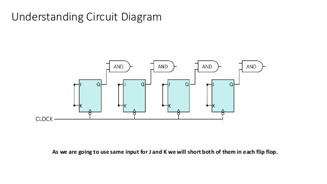 Understanding Circuit Diagram As we are going to use same input for J and K we will short both of them in each flip flop.