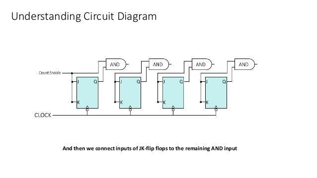 Understanding Circuit Diagram And then we connect inputs of JK-flip flops to the remaining AND input