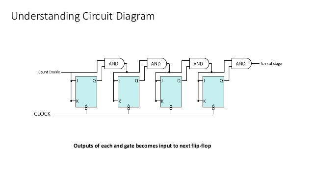 Understanding Circuit Diagram Outputs of each and gate becomes input to next flip-flop
