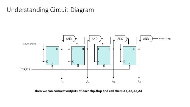 Understanding Circuit Diagram Then we can connect outputs of each flip-flop and call them A1,A2,A3,A4