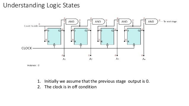 Understanding Logic States 1. Initially we assume that the previous stage output is 0. 2. The clock is in off condition