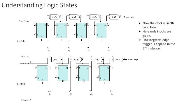 Understanding Logic States  Now the clock is in ON condition  Here only inputs are given.  The negative edge- trigger i...