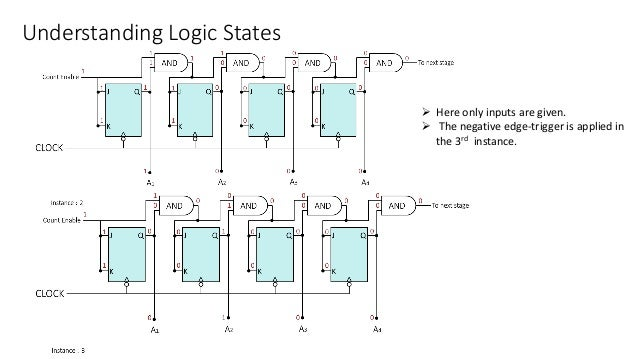 Understanding Logic States  Here only inputs are given.  The negative edge-trigger is applied in the 3rd instance.