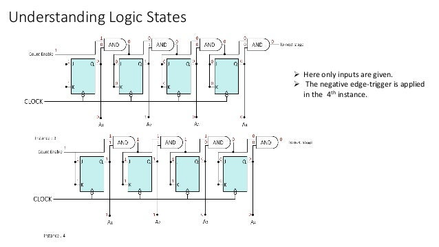 Understanding Logic States  Here only inputs are given.  The negative edge-trigger is applied in the 4th instance.