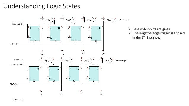 Understanding Logic States  Here only inputs are given.  The negative edge-trigger is applied in the 5th instance.