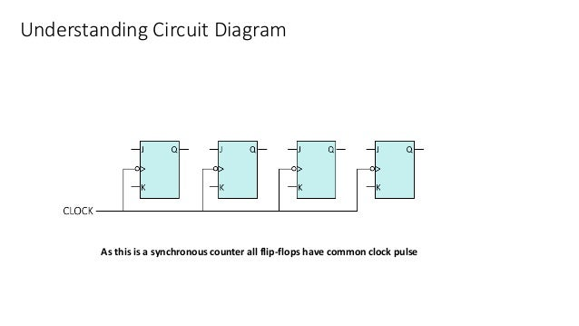 Understanding Circuit Diagram As this is a synchronous counter all flip-flops have common clock pulse