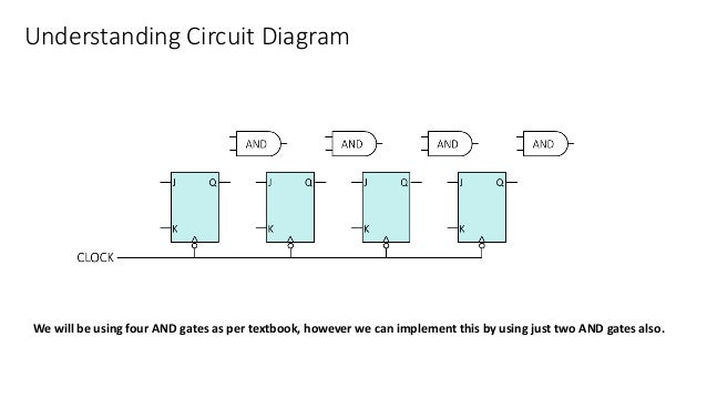 Understanding Circuit Diagram We will be using four AND gates as per textbook, however we can implement this by using just...