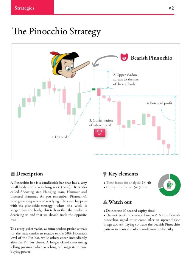 Binary options pinocchio strategy