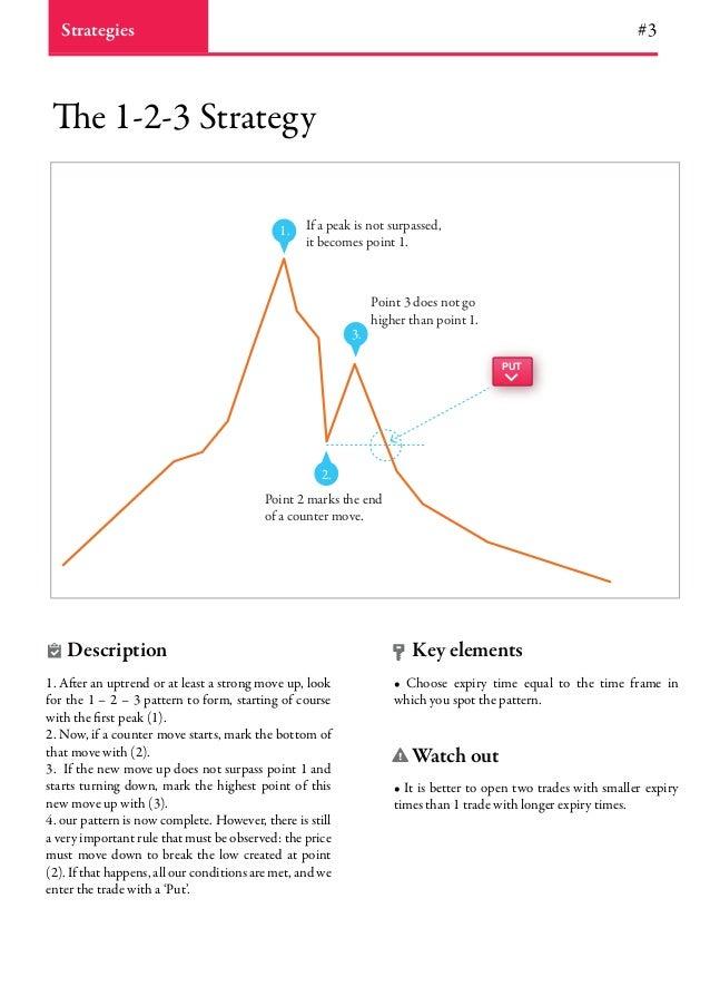 Trading options at expiration free pdf