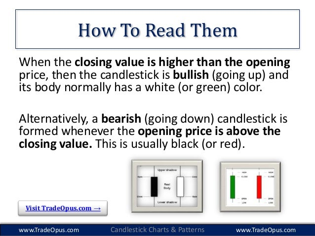 candlestick charting explained how to read and profit. Black Bedroom Furniture Sets. Home Design Ideas