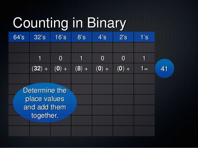 Counting in Binary 64's 32's 16's 8's 4's 2's 1's 1 0 1 0 0 1 (32) + (0) + (8) + (0) + (0) + 1= Determine the place values...