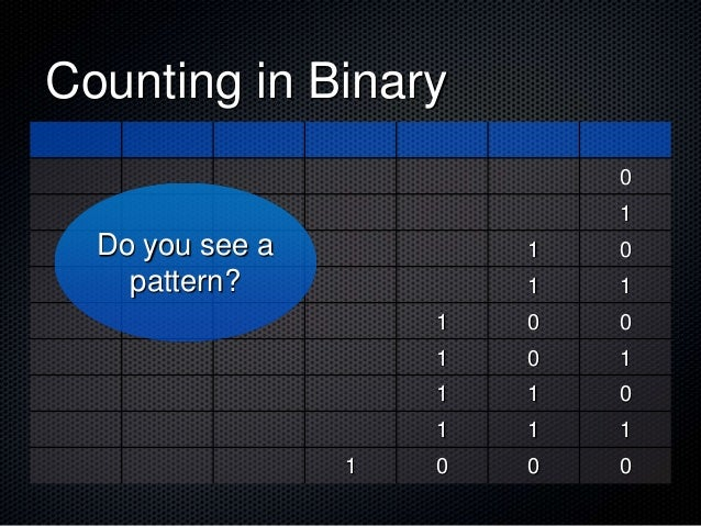 Counting in Binary 0 1 1 0 1 1 1 0 0 1 0 1 1 1 0 1 1 1 1 0 0 0 Do you see a pattern?