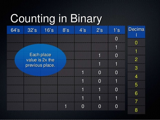 Counting in Binary 64's 32's 16's 8's 4's 2's 1's 0 1 1 0 1 1 1 0 0 1 0 1 1 1 0 1 1 1 1 0 0 0 Each place value is 2x the p...