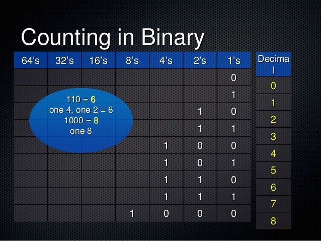 Counting in Binary 64's 32's 16's 8's 4's 2's 1's 0 1 1 0 1 1 1 0 0 1 0 1 1 1 0 1 1 1 1 0 0 0 110 = 6 one 4, one 2 = 6 100...