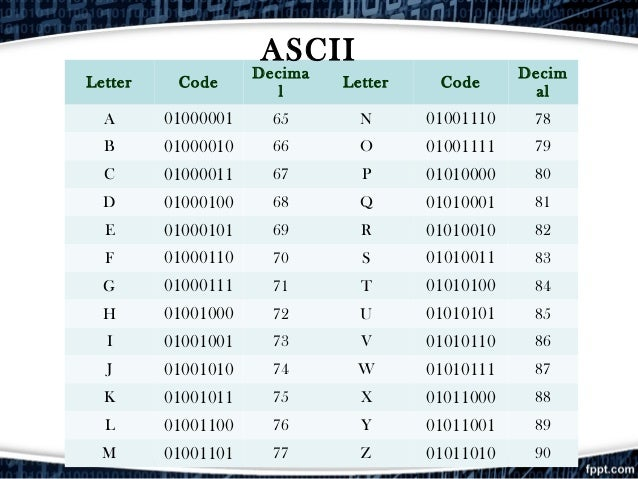 Letters Equal Numbers Code