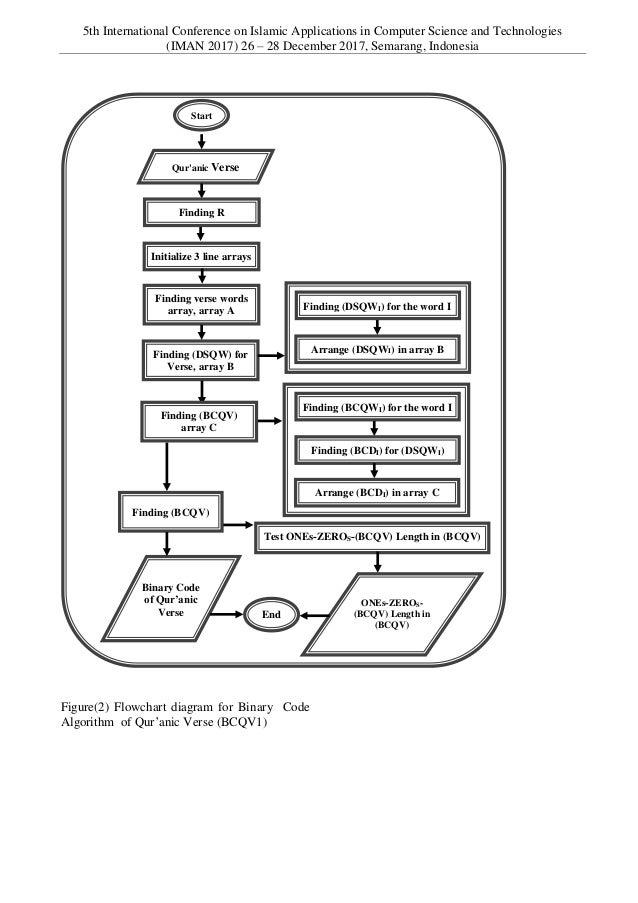 Binary code of qur'anic verses algorithm dr. khald bakro
