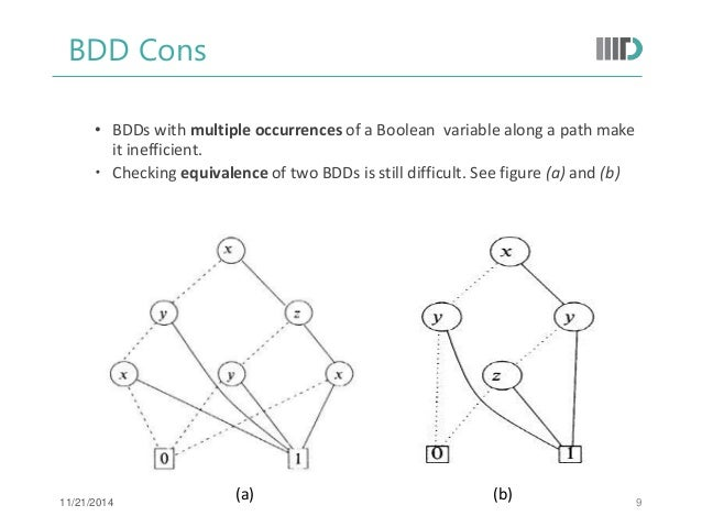Binary Decision Diagrams