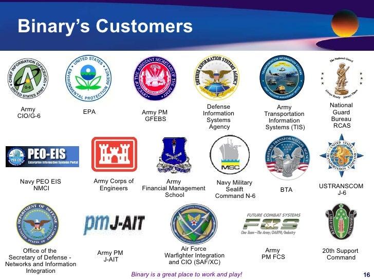 Trusted binary options company