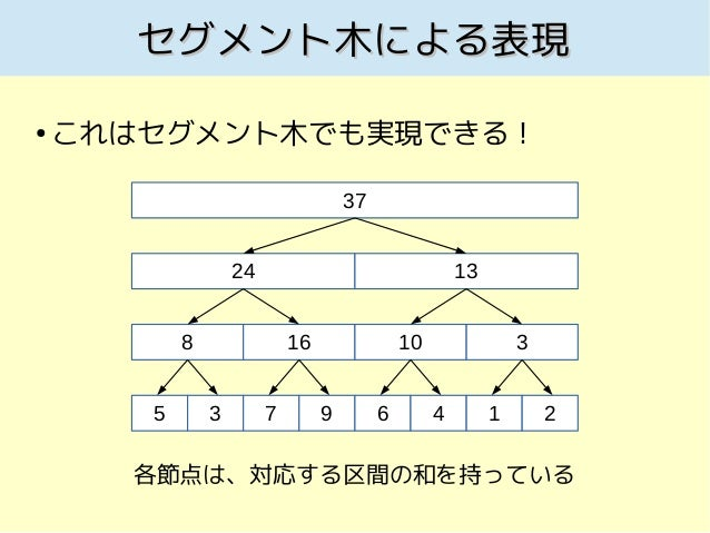 Binary indexed tree Slide 3