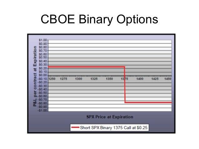 Live binary options chart